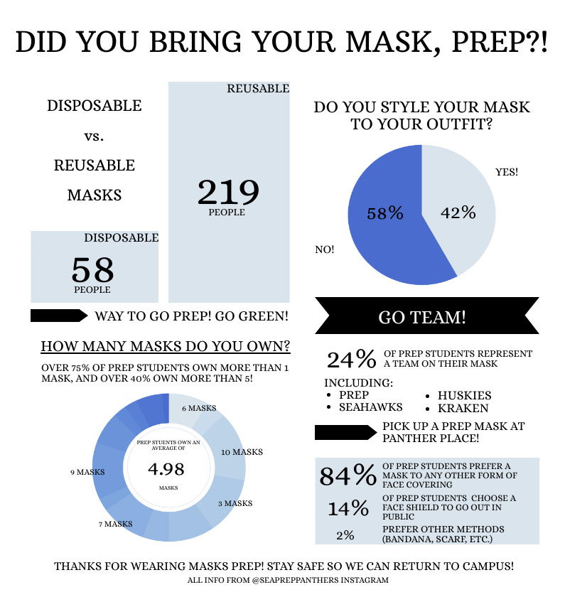 Did You Bring Your Mask, Prep?