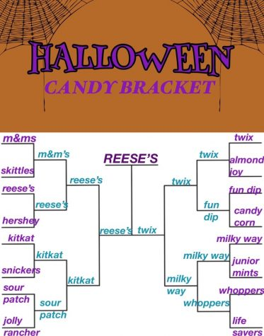 Students voted for their favorite Halloween candies via Instagram.