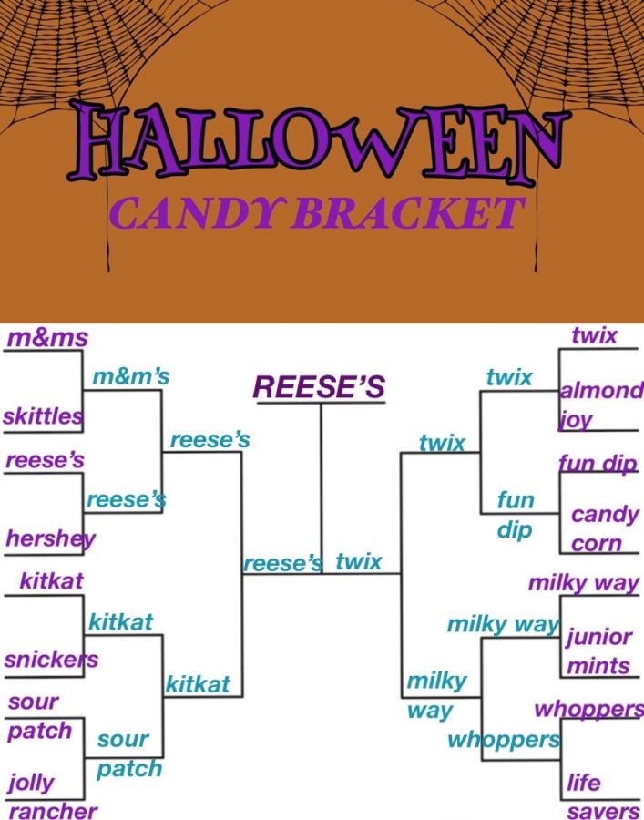 Students+voted+for+their+favorite+Halloween+candies+via+Instagram.